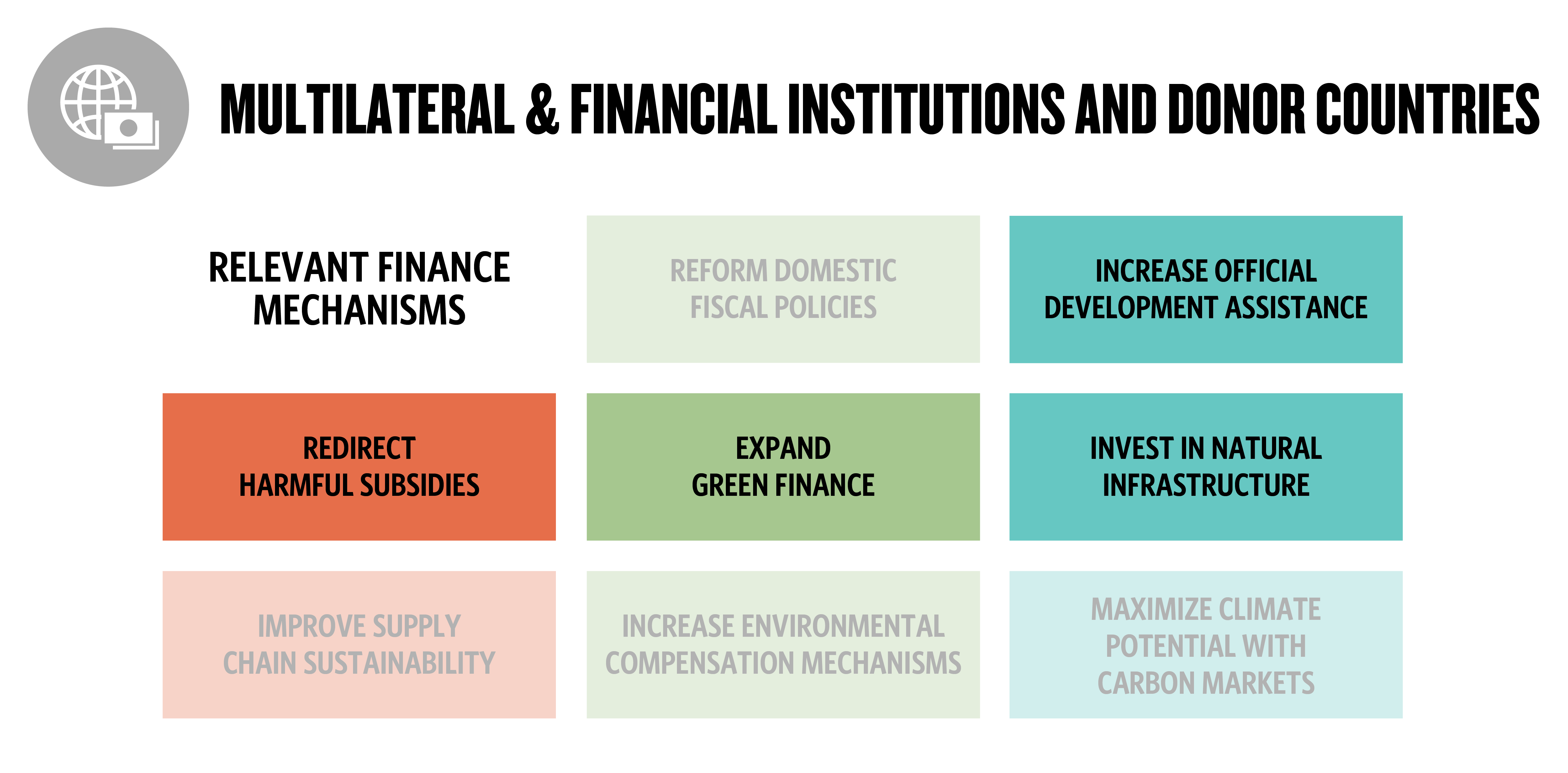 eight boxes with four highlighted to represent which financial mechanisms are relevant to multilateral and financial institutions and donor countries