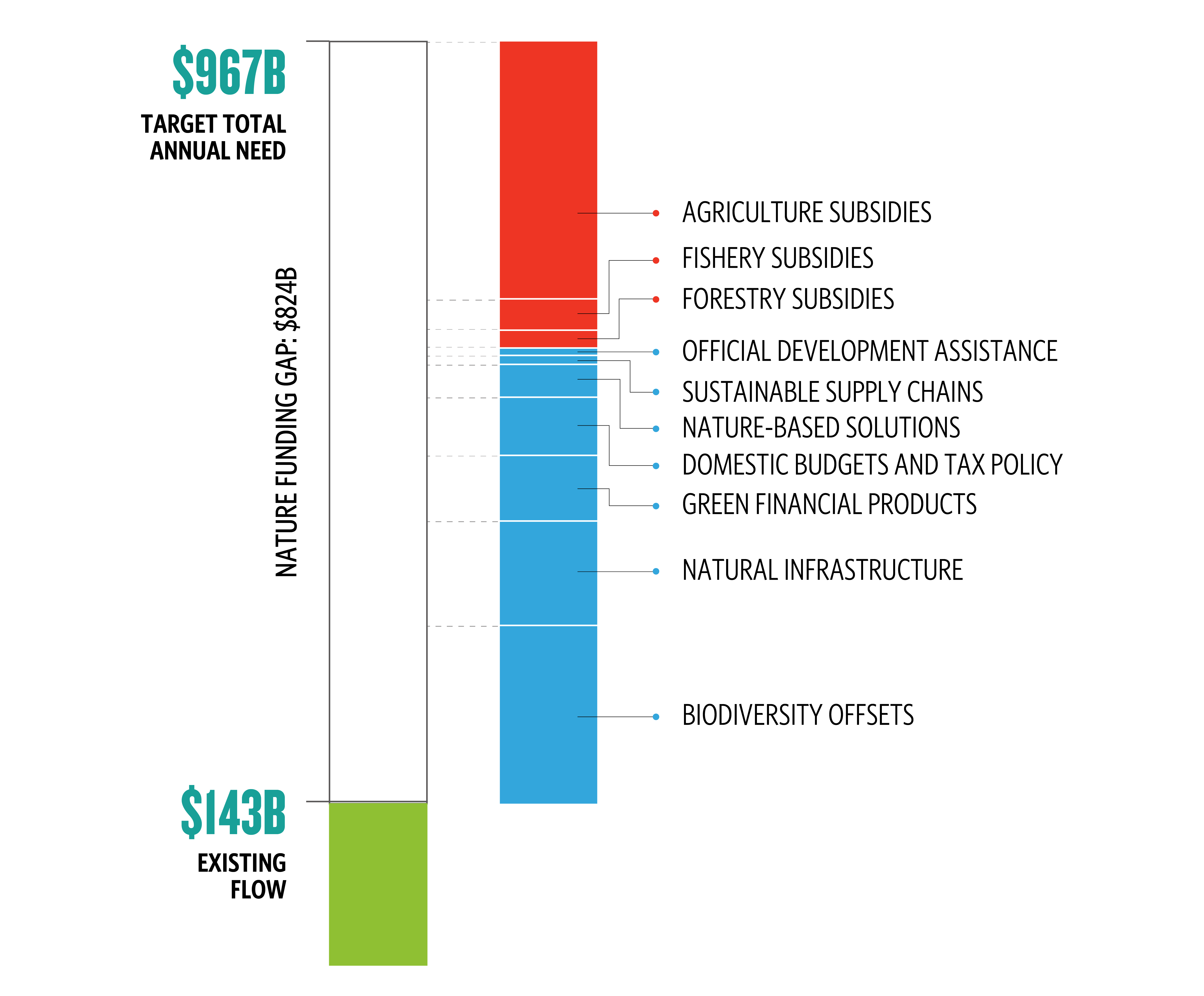 a bar chart showing how 10 financial mechanisms stack up to fill the Nature Funding Gap of 824 billion US Dollars